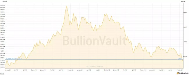 gold-5-years