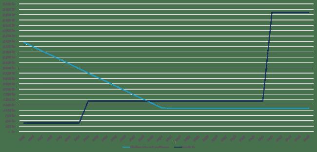 Jämförelse av allmänna änke- och pupillkassan i förhållande till Skandia liv