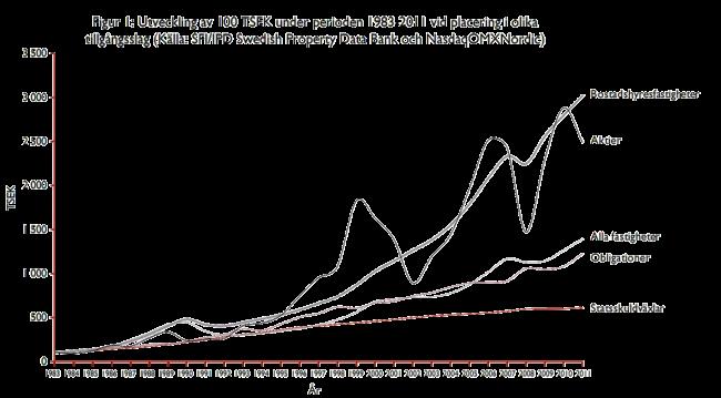 Utveckling av 100 TSEK under perioden 1983-2011 vid placering i olika tillgångsslag (Källa: SFI/IPD Swedish Property Data Bank och NasdaqOMXNordic)