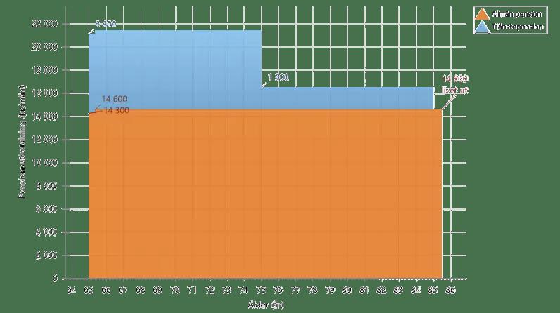 Tjänstepensionsdelen förbättrar pensionen något 9f971cbfdb3de