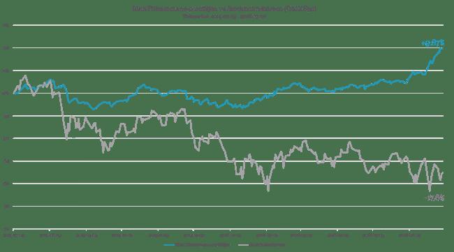 RikaTillsammans-portföljen mot Stockholmsbörsen på 12 månader