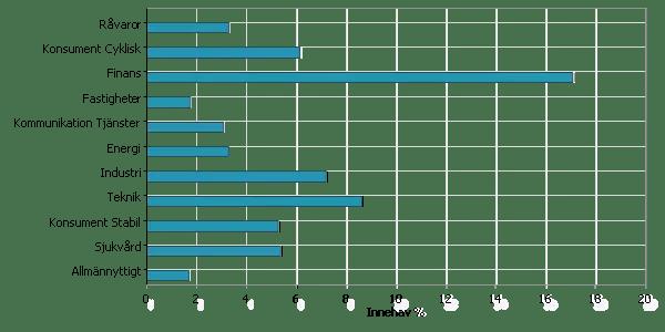 Nybörjarportföljens fördelning per bransch