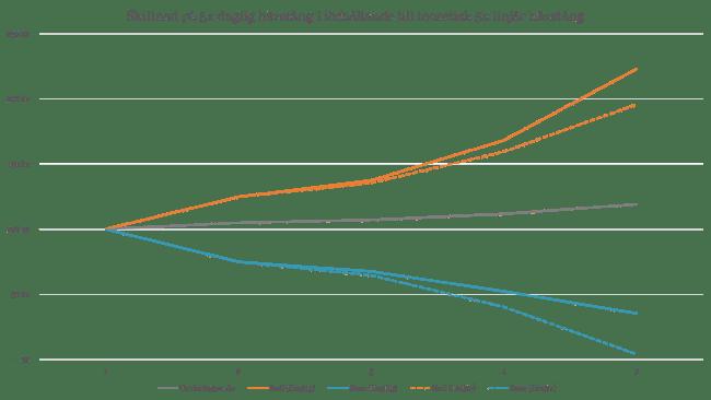 Skillnad på 5x daglig hävstång i förhållande till teoretisk 5x linjär hävstång