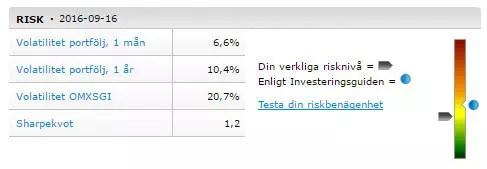 Nyckeltal för risken i RikaTillsammans-portföljen per 160916