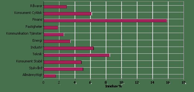 Morningstar analys av fondportföljen - Fokus: branscher