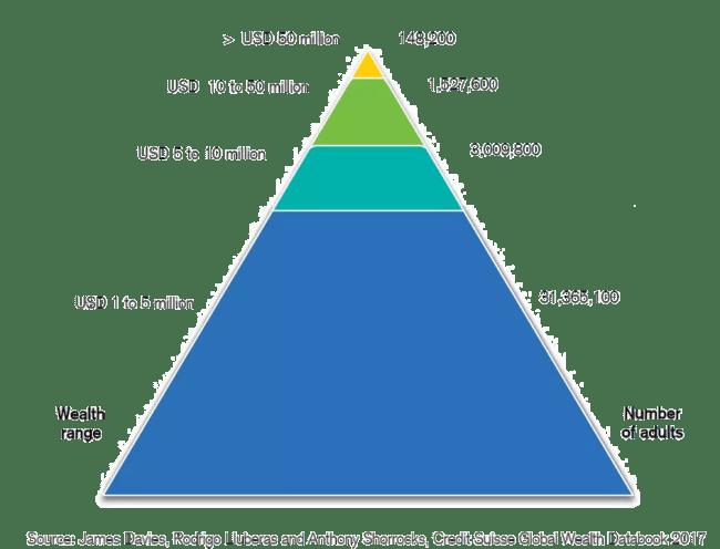 Globala förmögenhetspyramiden - toppen 2017
