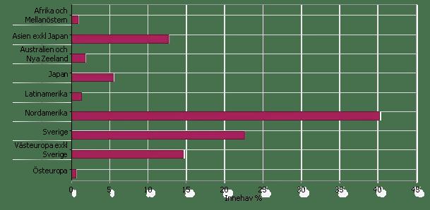Globala barnportföljen fördelad per region