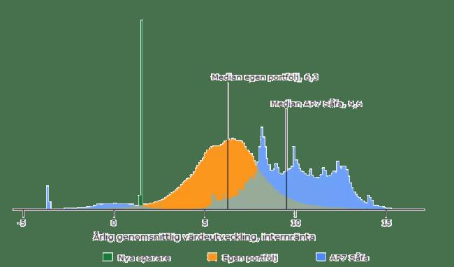 Årlig genomsnittlig värdeutveckling för PPM och AP7 SÅFA