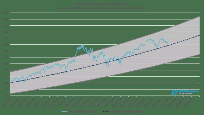 Stockholmsbörsen 2013-2017 samt prognos för 2018 med 68 % konfindensintervall