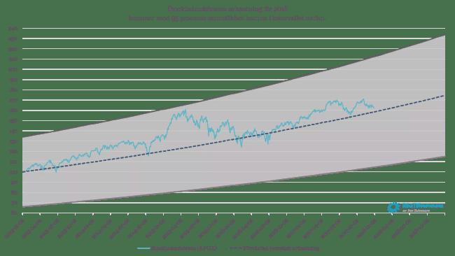 Stockholmsbörsens avkastning 2013-2017 samt 95 procentigt konfidensintervall för 2018