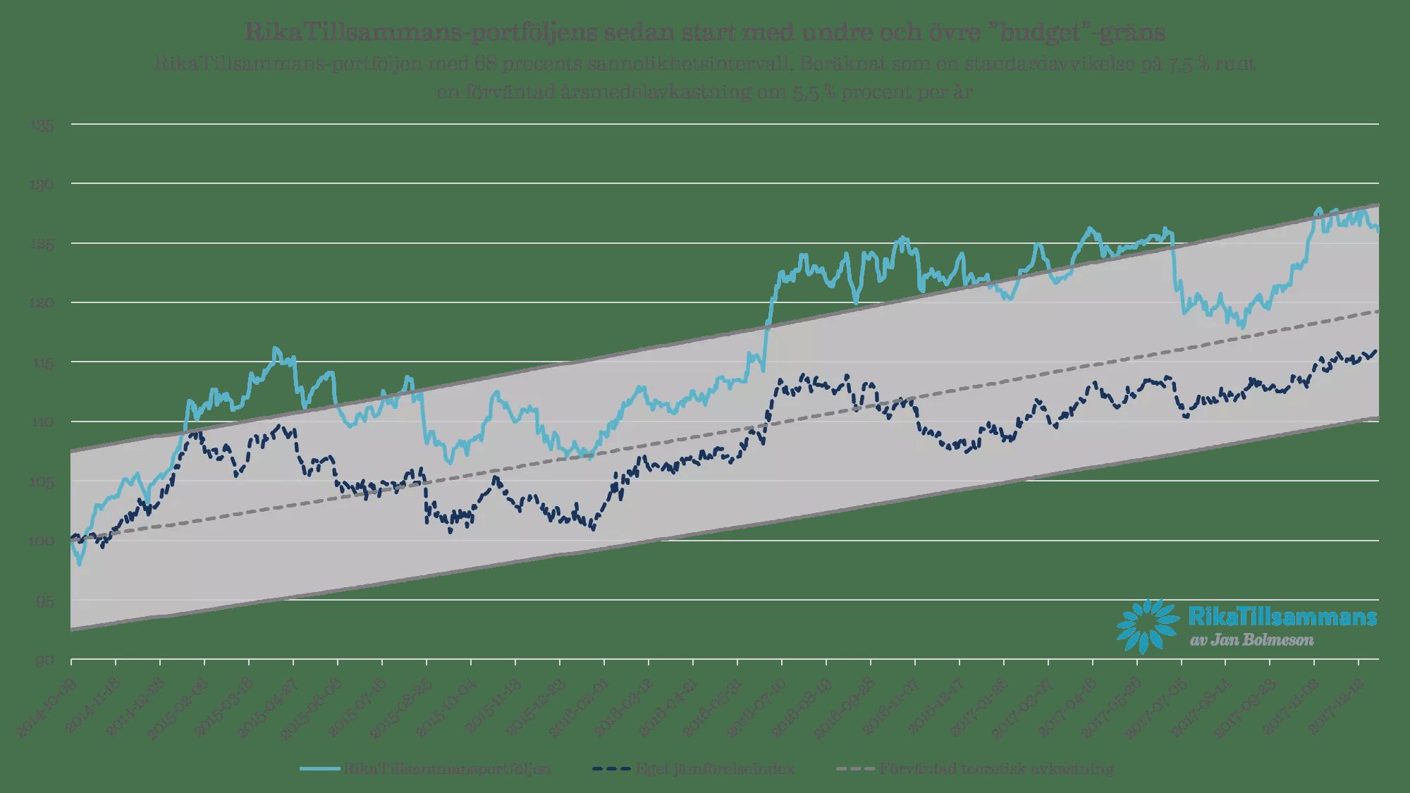 """RikaTillsammans-portföljens sedan start med undre och övre """"budget""""-gräns RikaTillsammans-portföljen med 68 procents sannolikhetsintervall. Beräknat som en standardavvikelse på 7,5 % runt en förväntad årsmedelavkastning om 5,5 % procent per år"""