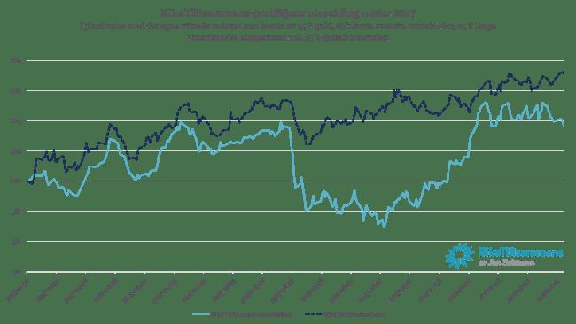 RikaTillsammans-portföljens utveckling under 2017 I jämförelse med det egna viktade indexet som består av 25 % guld, 25 % korta svenska räntefonder, 25 % långa amerikanska obligationer och 25 % globalt börsindex