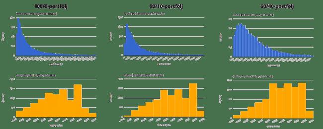 Jämförelse av utfall och drawdowns mellan olika portföljer