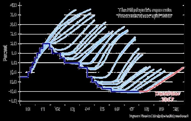 Hedgefonder - riksigelkotten utifrån riksbankens prognoser. Tack till @enlundm på Twitter