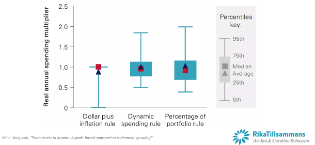 Simulation av de olika uttagsstrategierna - Uttagsmultiplikator