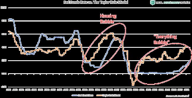 Taylor-Rule model(?!) vs amerikanska centralbankens ränta