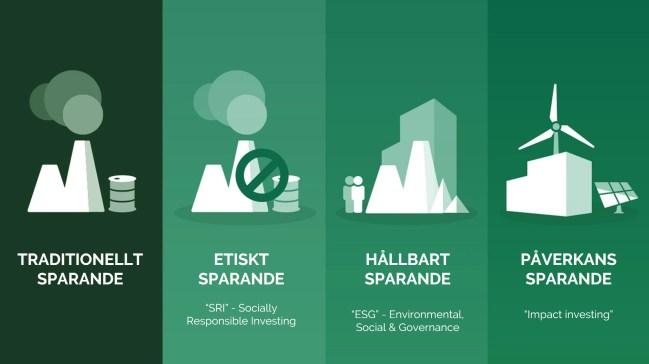 Utvecklingen från traditionellt sparande till påverkanssparande via etiskt (SRI) och hållbart (ESG)-sparande.