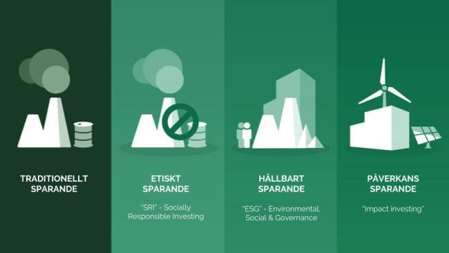 """Utvecklingen från tradtionellt sparande till påverkanssparande (""""impact investering"""")."""