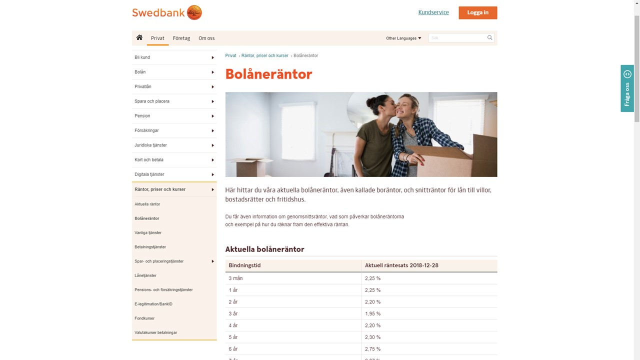 Swedbank erbjuder i dagsläget (maj 2019) listräntor med bostäder som säkerhet på ca 2.25 %