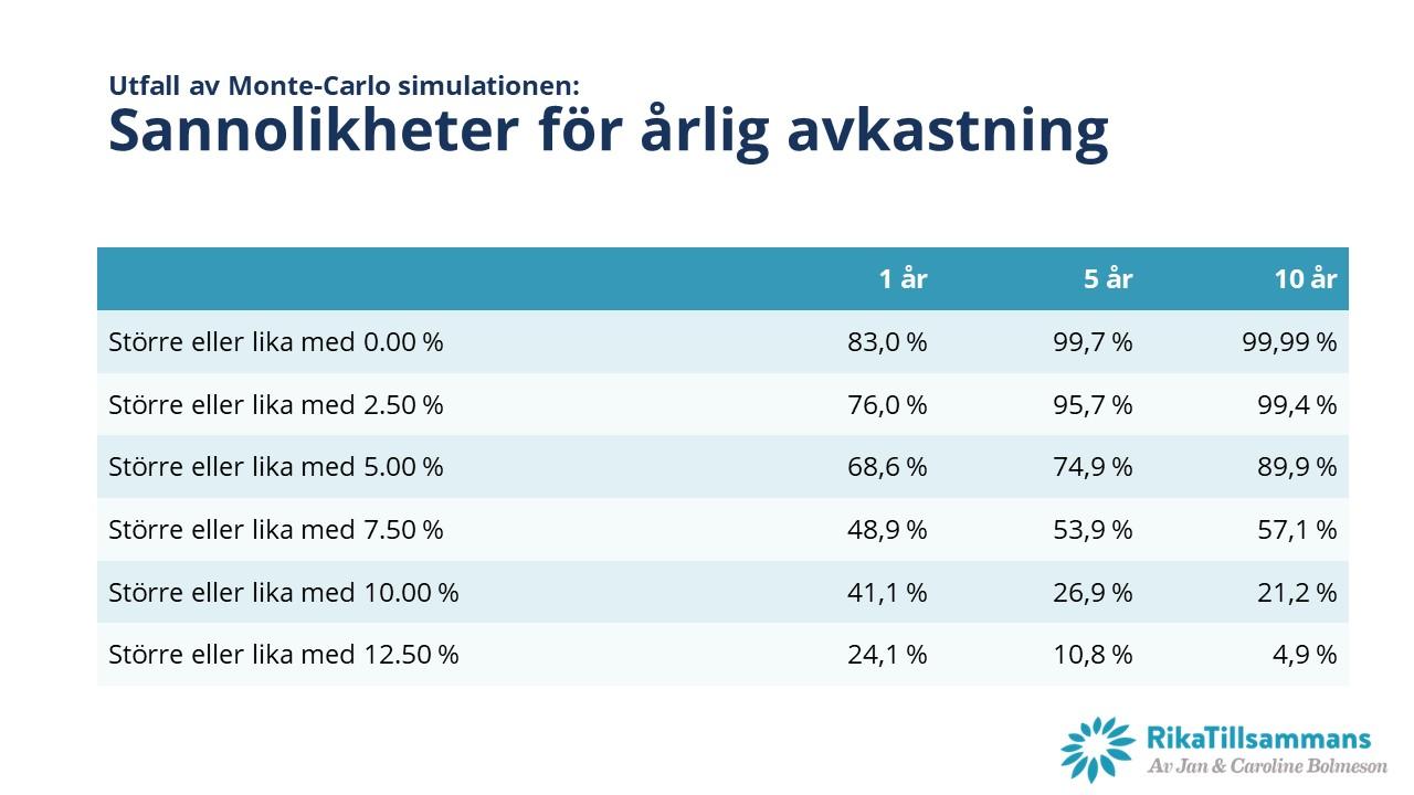 Sannolikheten för en viss avkastning per tidsperiod enligt Monte Carlo-simuleringen för RikaTillsammans-portföljen