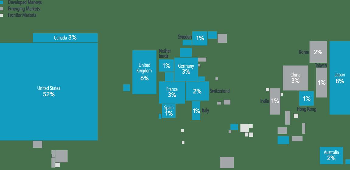 Världskarta i förhållande till marknadsvärdet på aktiebörserna i de olika länderna. Visualisering av Dimensional Advisors baserat på data från Bloomberg.