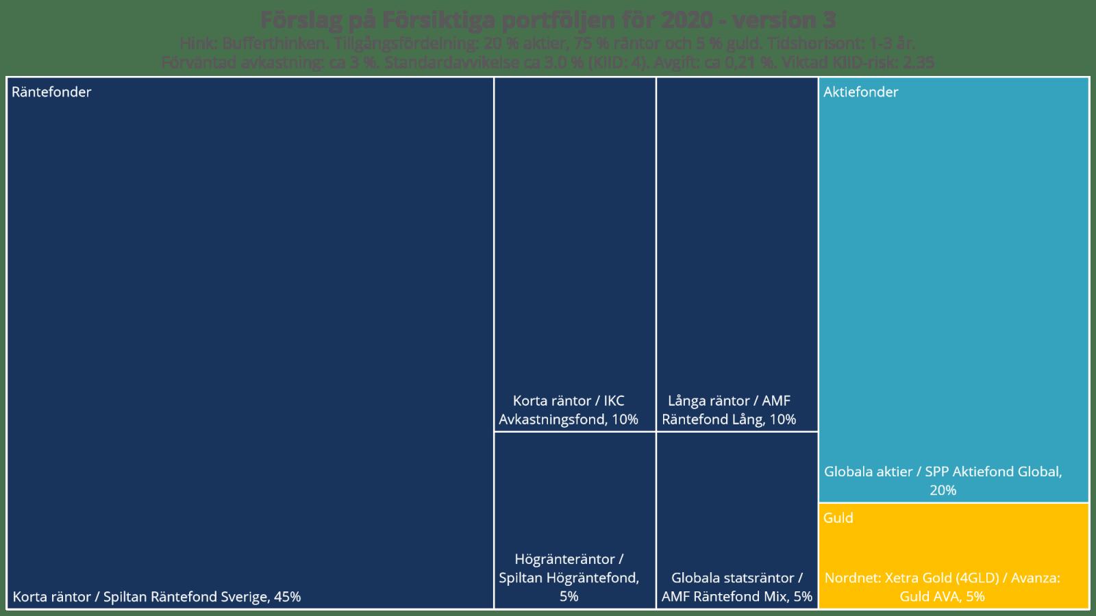 Förslag på Försiktiga portföljen för 2020 - version 3