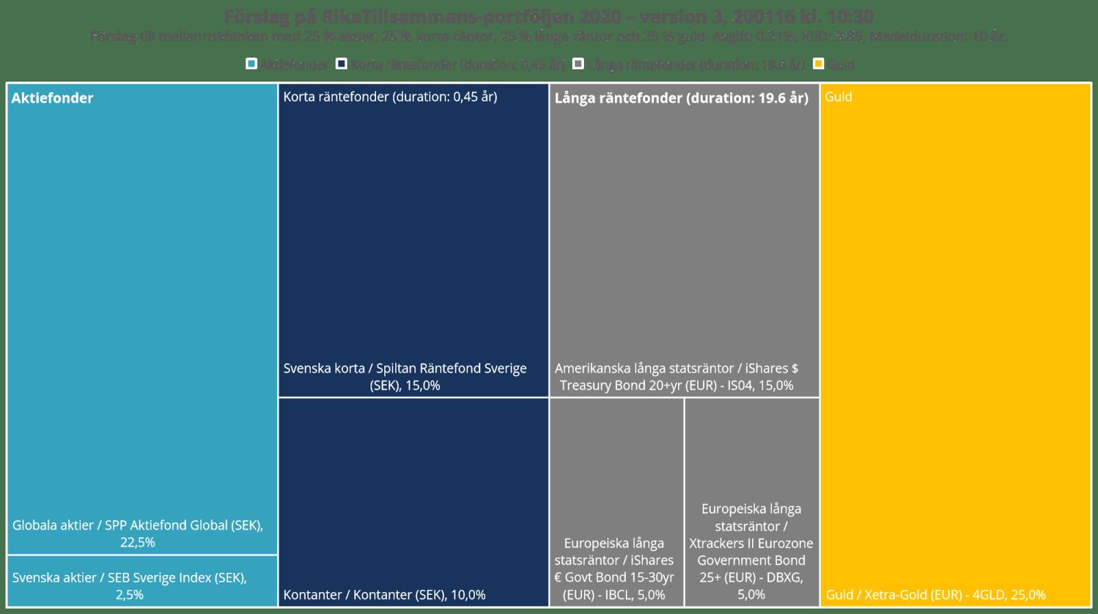 Förslag på RikaTillsammans-portföljen 2020 - version 3