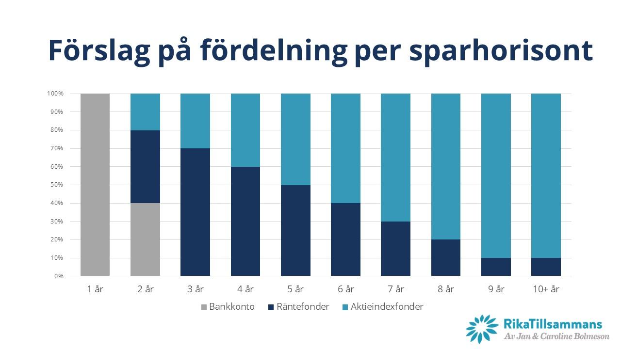 Förslag på fördelning per år i sparhorisont