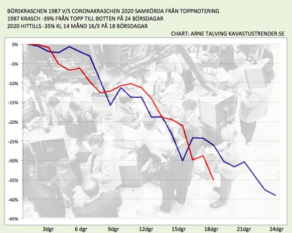 Jämförelse av nedgången 1987 med Corona-krisen