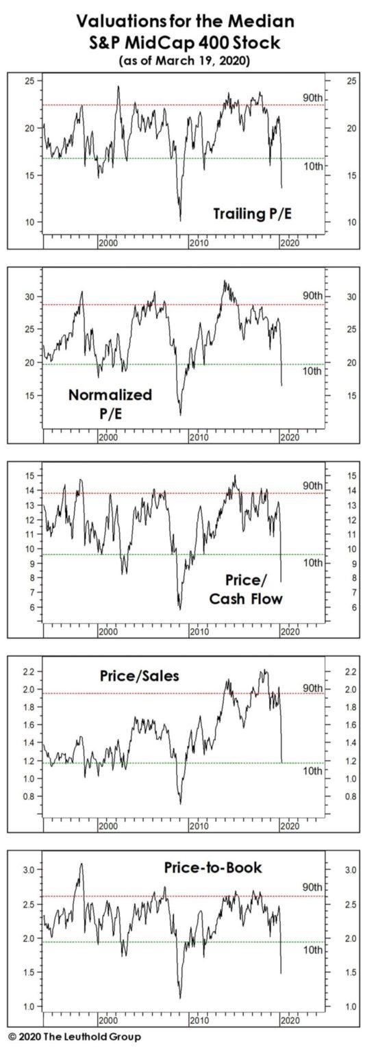 Nyckeltal för småbolag på den amerikanska börsen (S&P MidCap 400)