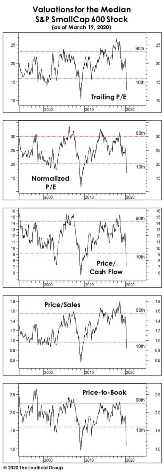 Nyckeltal för mellanstora bolag på den amerikanska börsen (S&P SmallCap 600)