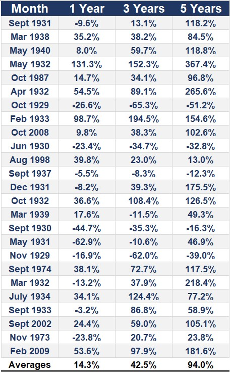Amerikanska börsen 1, 3 och 5 år efter en nedgångsmånad som den vi är inne i