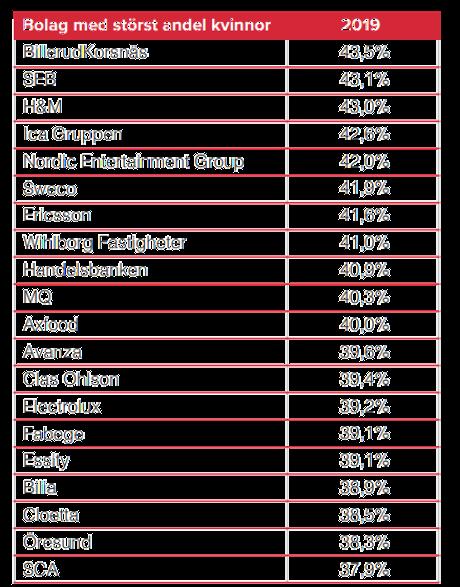 Aktierna som ägs av flest kvinnor