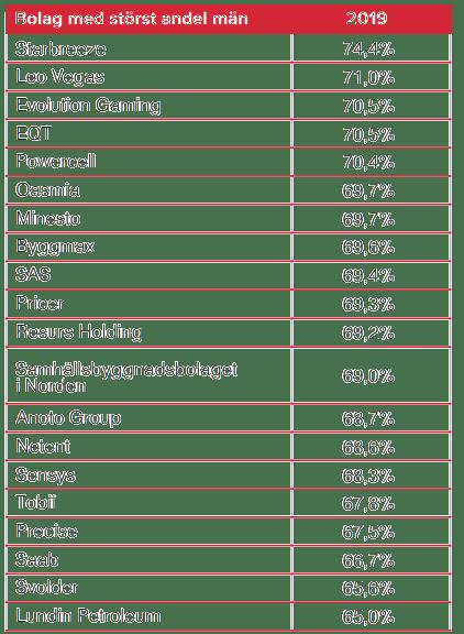Aktierna som ägs av flest män