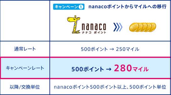 nanacoポイントからANAマイルのレートアップ