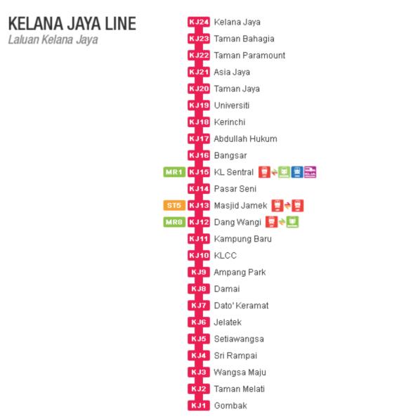ラピドKLクラナ・ジャヤ線の駅