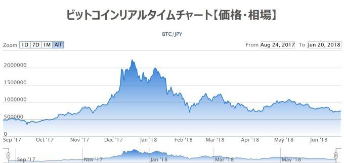 ビットコインのリアルタイムチャート(2018年6月時点)