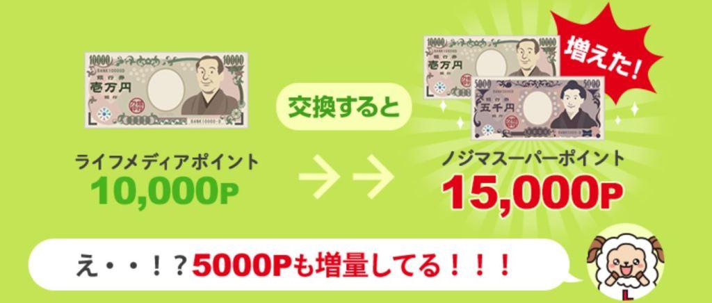ノジマスーパーポイントへの交換で5000円も増えるJPG