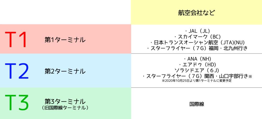羽田空港ターミナル別発着案内