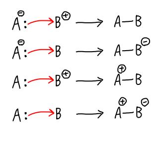 巻矢印による結合形成