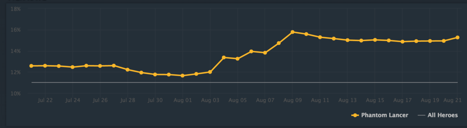 Pubs Before And After TI5 DOTABUFF Dota 2 Stats
