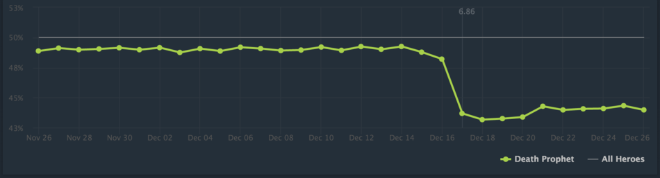 Before And After 686 Greatest Changes In Hero Win Rates