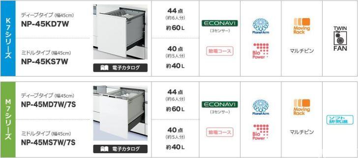 Panasonic食洗機シリーズK,M