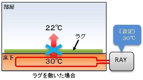 ラグ有り状態の床暖房