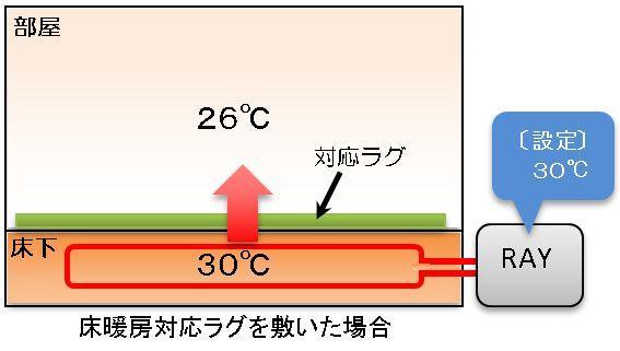 床暖房対応ラグを敷いた状態の床暖房
