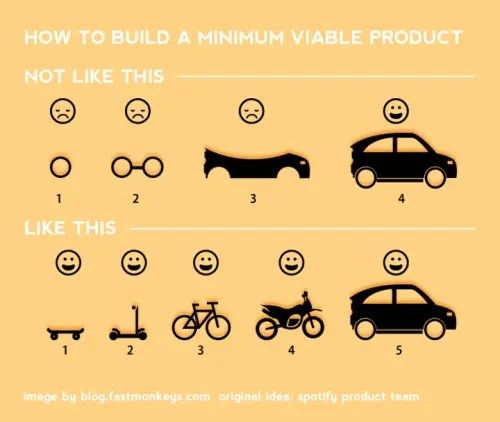 Metaphor for a minimum viable product (lean) at Spotify