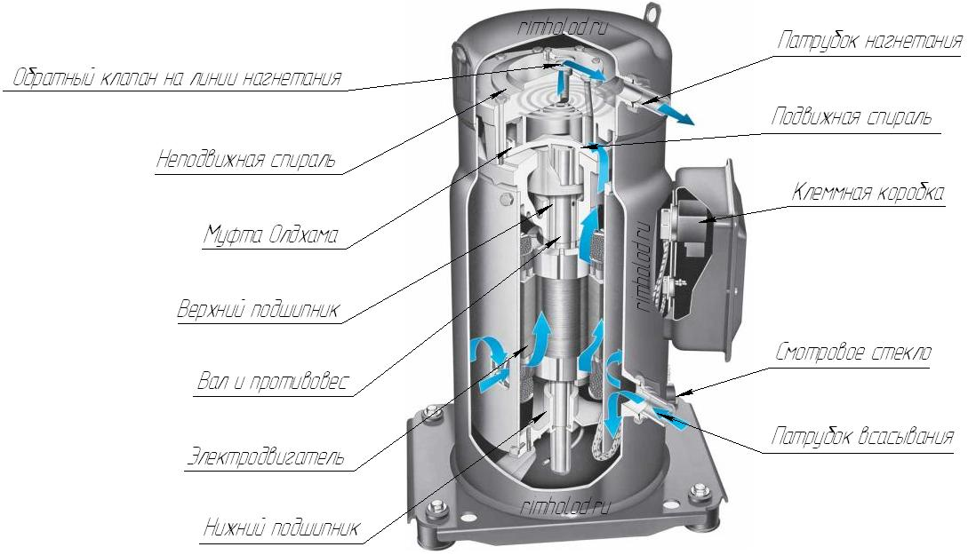 Спиральные холодильные компрессоры