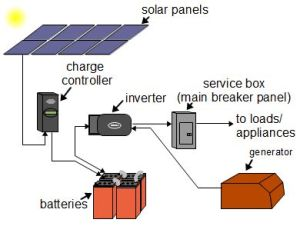 Offgrid solar power systems