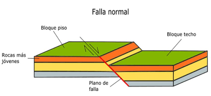 FALLA NORMAL