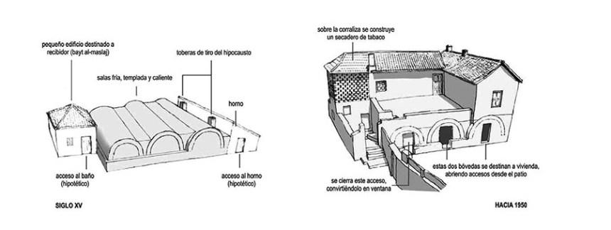 BAÑOS ÁRABES DE CHURRIANA DE LA VEGA TRANSFORMACIÓN DESDE EL XV AL XX